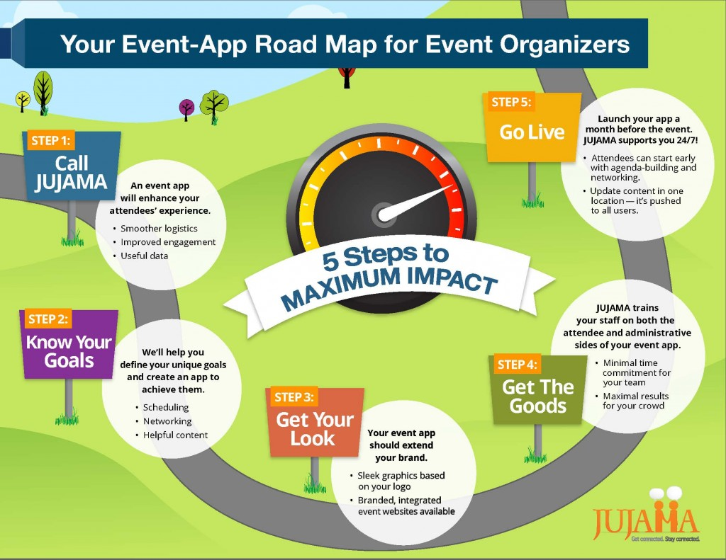 Your Event App Road-Map for Event Organizers